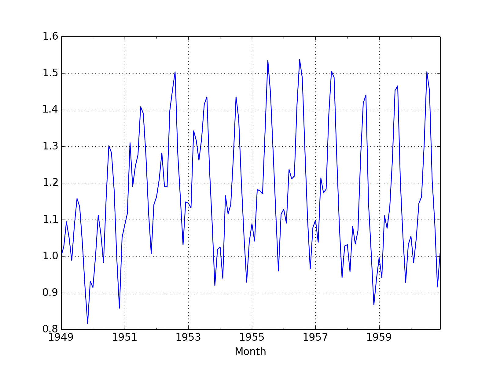 Estimation of Parameters — PyDSE 0 2 post dev1 documentation